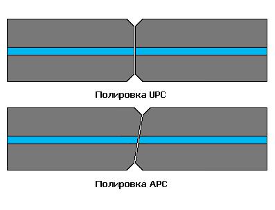 Типы полировки оптического разъема,APC,UPC